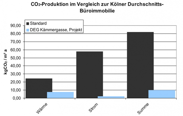 CO2 Reduktion -  | IPJ - Ingenieurbüro P. Jung